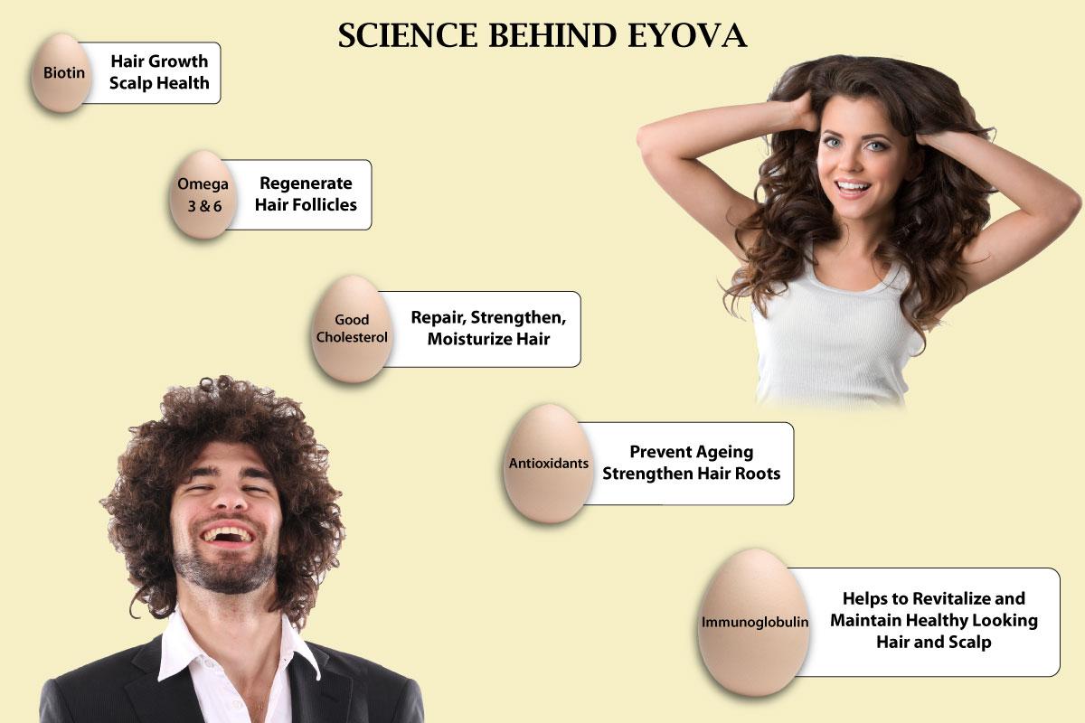 Science behind Eyova